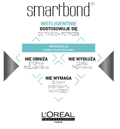 LOREAL SMARTBOND No3 ODŻYWKA 250ml